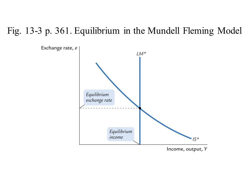 Fig. 13-3 p. 361. Equilibrium in the Mundell Fleming Model