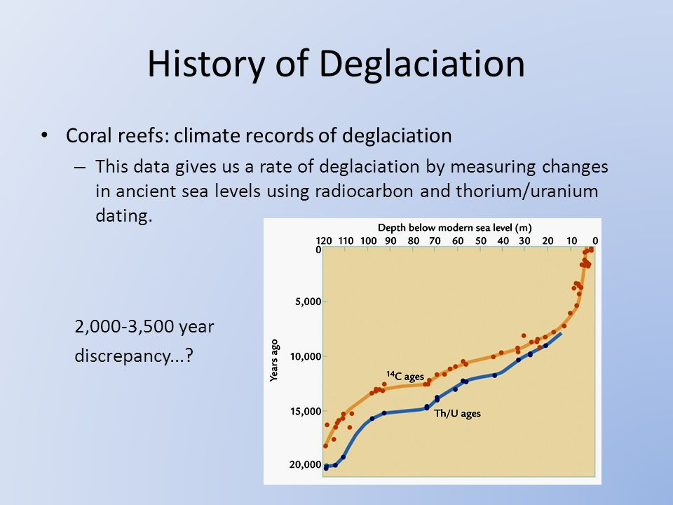 History of Deglaciation Coral reefs: climate records of deglaciation – This data gives us a rate of deglaciation by measuring changes in ancient sea levels using radiocarbon and thorium/uranium dating.