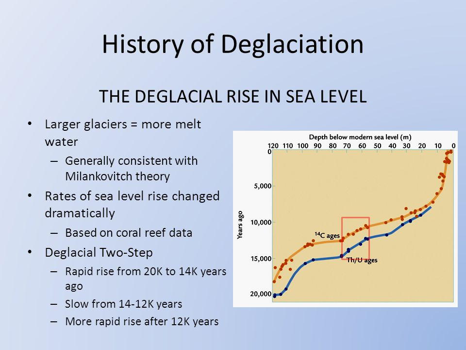 THE DEGLACIAL RISE IN SEA LEVEL Larger glaciers = more melt water – Generally consistent with Milankovitch theory Rates of sea level rise changed dramatically – Based on coral reef data Deglacial Two-Step – Rapid rise from 20K to 14K years ago – Slow from 14-12K years – More rapid rise after 12K years History of Deglaciation