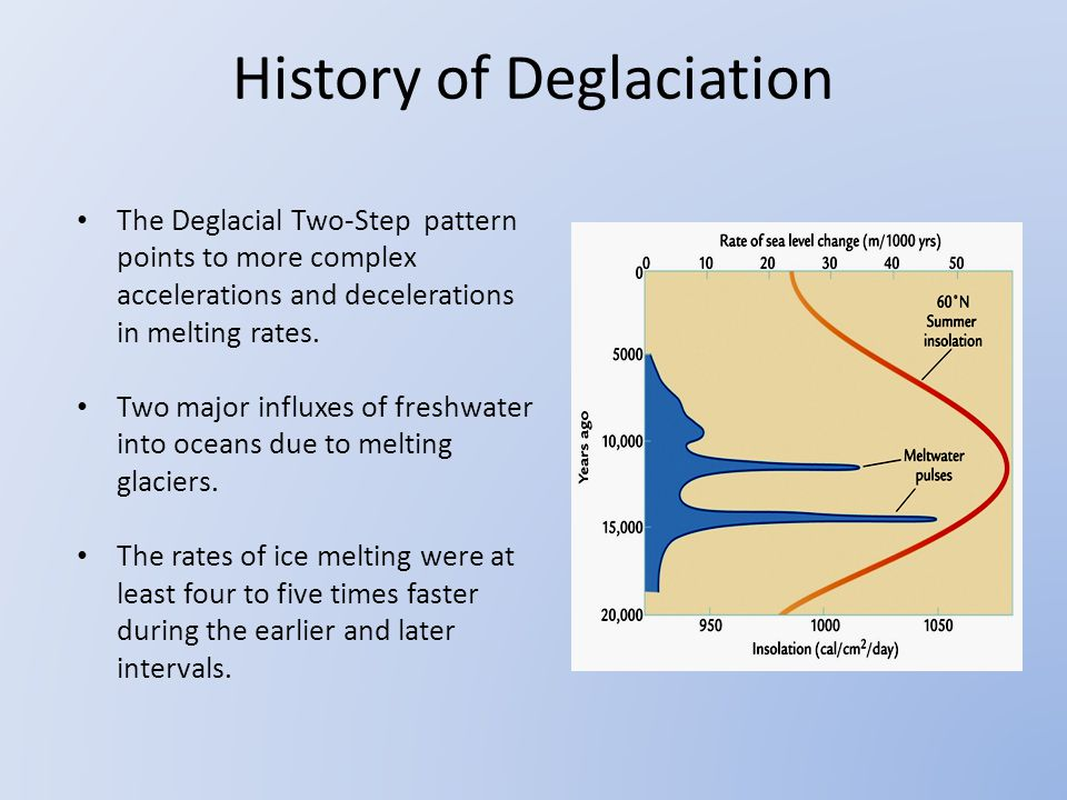 The Deglacial Two-Step pattern points to more complex accelerations and decelerations in melting rates.