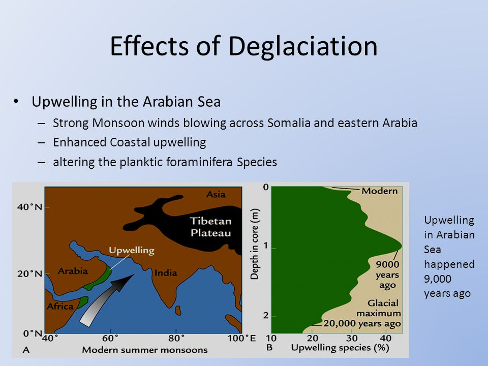 Upwelling in the Arabian Sea – Strong Monsoon winds blowing across Somalia and eastern Arabia – Enhanced Coastal upwelling – altering the planktic foraminifera Species Upwelling in Arabian Sea happened 9,000 years ago Effects of Deglaciation