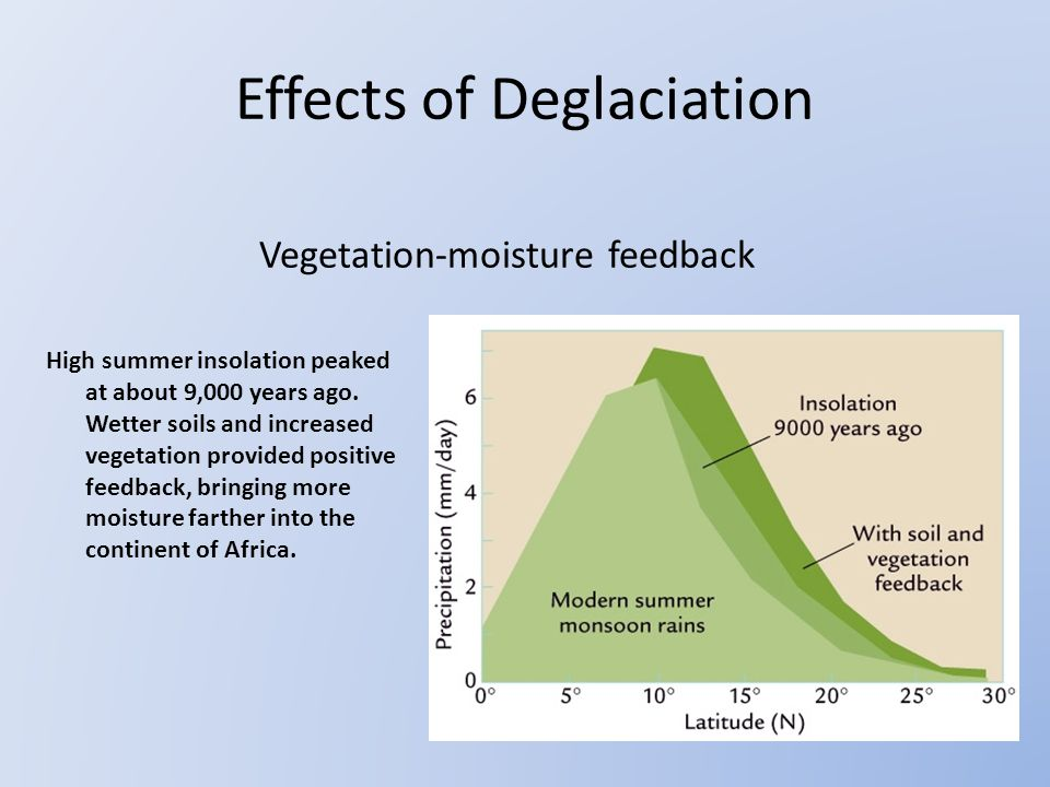 Vegetation-moisture feedback High summer insolation peaked at about 9,000 years ago.