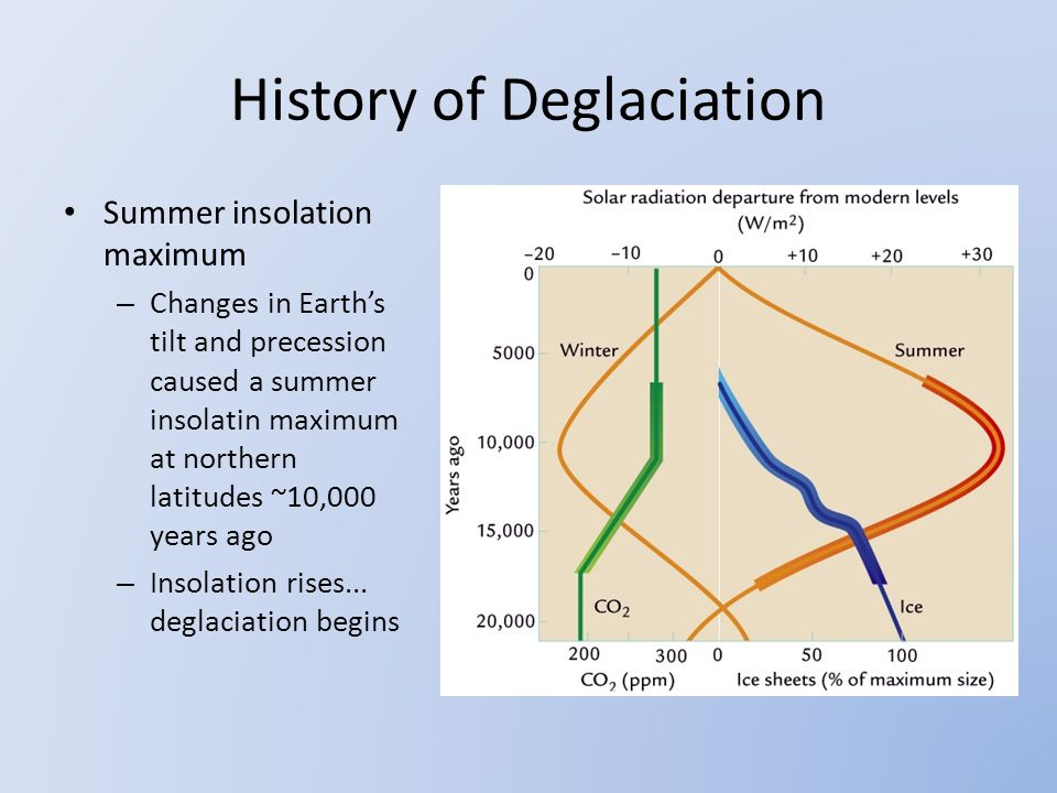History of Deglaciation Summer insolation maximum – Changes in Earth's tilt and precession caused a summer insolatin maximum at northern latitudes ~10,000 years ago – Insolation rises...