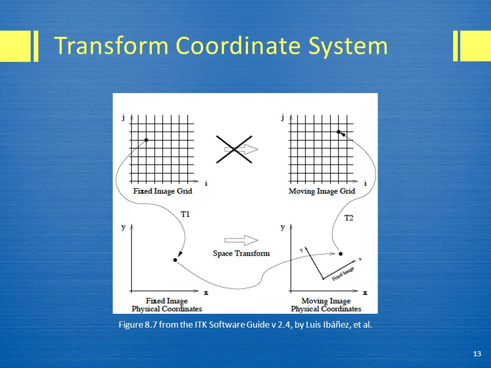 Figure 8.7 from the ITK Software Guide v 2.4, by Luis Ibáñez, et al. 13 Transform Coordinate System