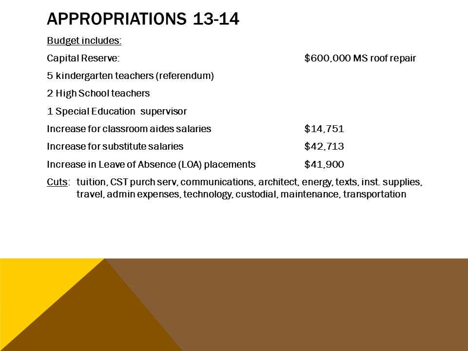 Budget includes: Capital Reserve:$600,000 MS roof repair 5 kindergarten teachers (referendum) 2 High School teachers 1 Special Education supervisor Increase for classroom aides salaries$14,751 Increase for substitute salaries $42,713 Increase in Leave of Absence (LOA) placements$41,900 Cuts: tuition, CST purch serv, communications, architect, energy, texts, inst.