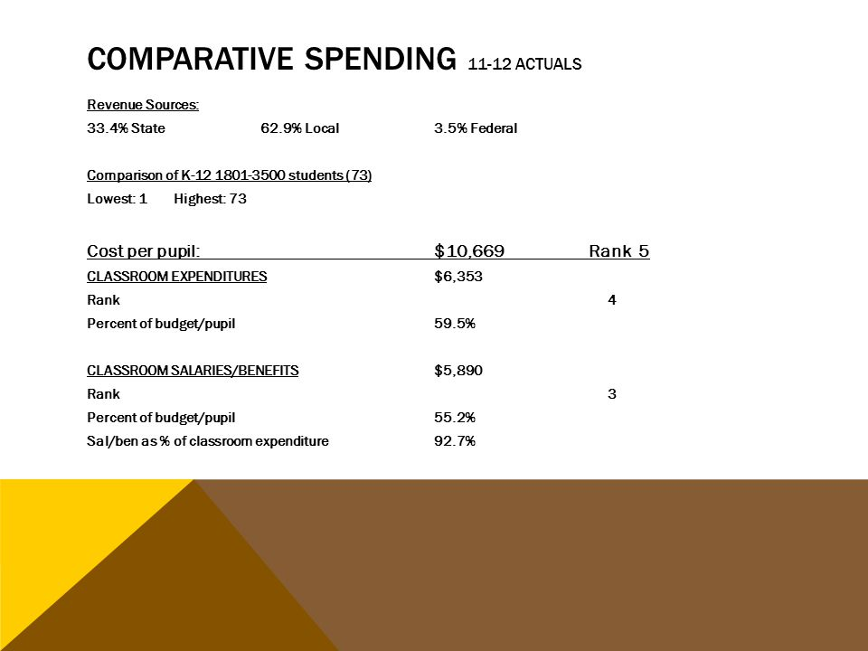 COMPARATIVE SPENDING 11-12 ACTUALS Revenue Sources: 33.4% State62.9% Local3.5% Federal Comparison of K-12 1801-3500 students (73) Lowest: 1Highest: 73