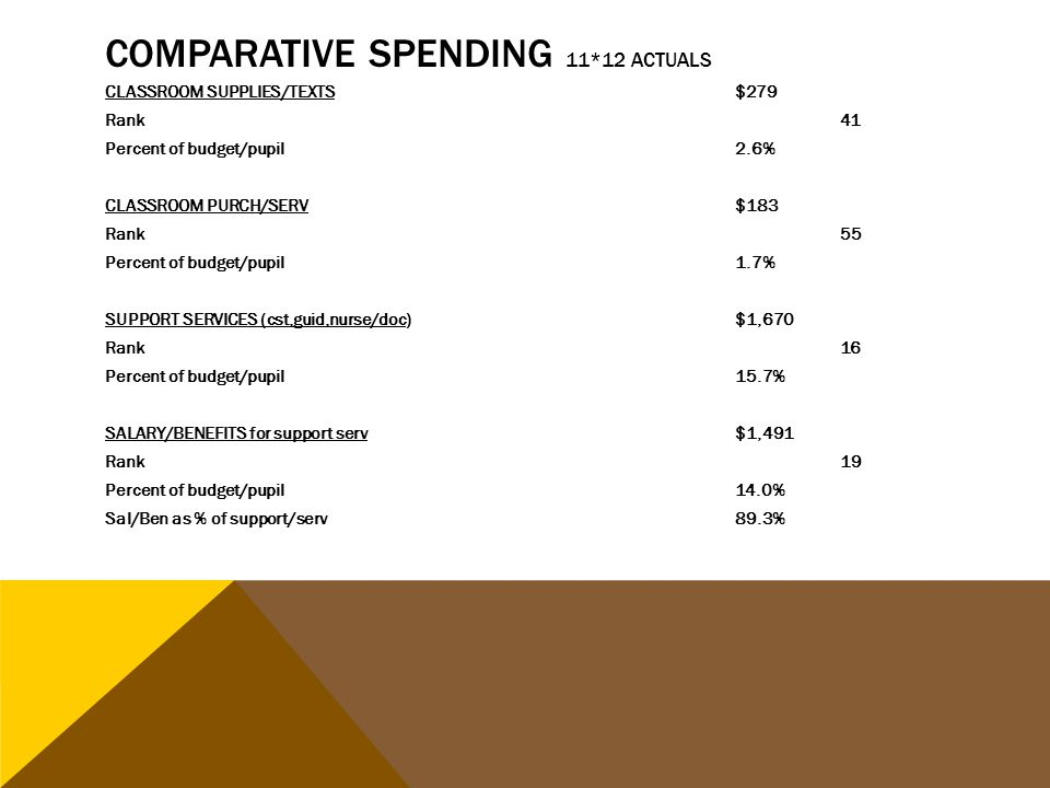 COMPARATIVE SPENDING 11*12 ACTUALS CLASSROOM SUPPLIES/TEXTS$279 Rank41 Percent of budget/pupil2.6% CLASSROOM PURCH/SERV$183 Rank55 Percent of budget/p