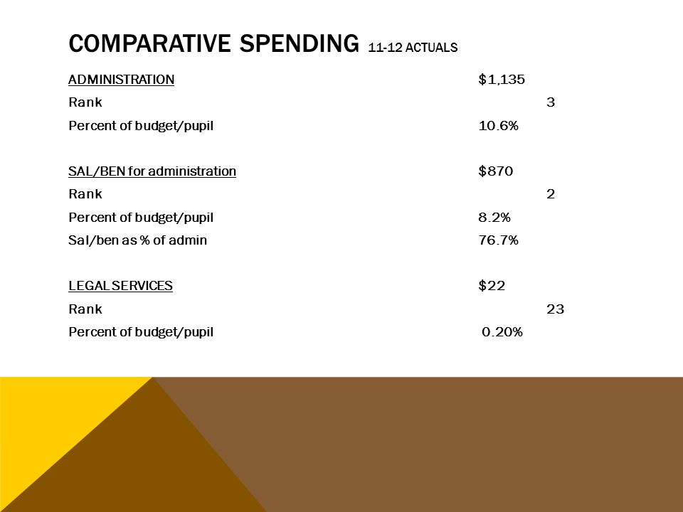 COMPARATIVE SPENDING 11-12 ACTUALS ADMINISTRATION$1,135 Rank3 Percent of budget/pupil10.6% SAL/BEN for administration$870 Rank2 Percent of budget/pupil8.2% Sal/ben as % of admin76.7% LEGAL SERVICES$22 Rank23 Percent of budget/pupil 0.20%