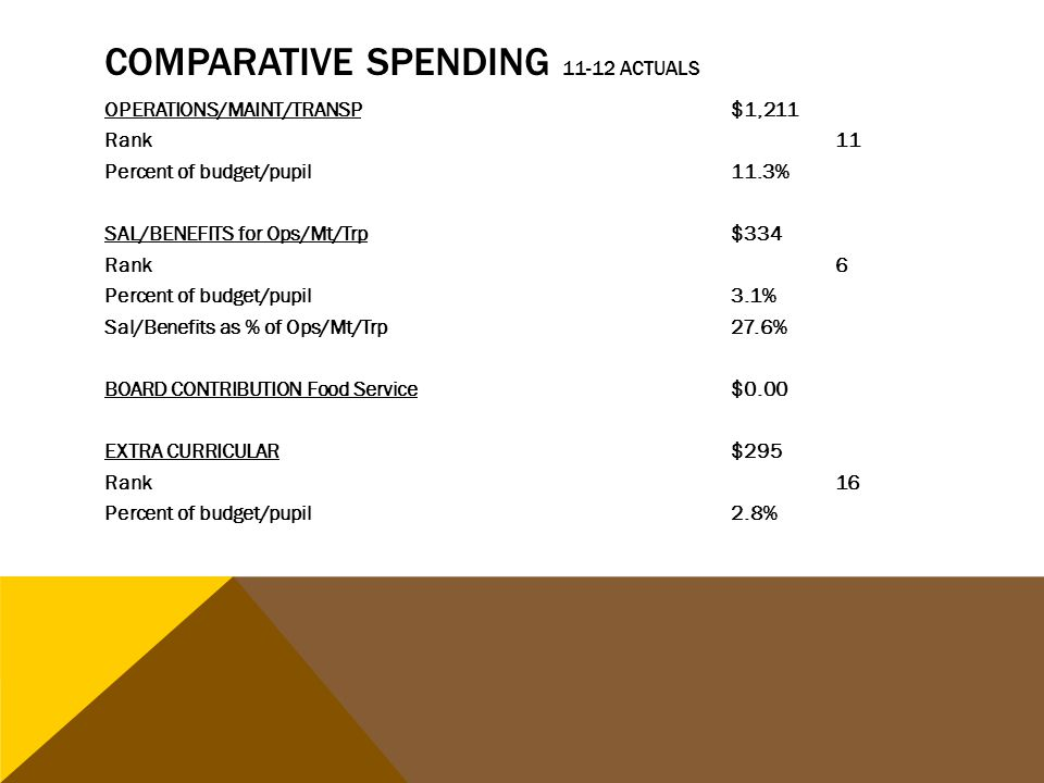 COMPARATIVE SPENDING 11-12 ACTUALS OPERATIONS/MAINT/TRANSP$1,211 Rank11 Percent of budget/pupil11.3% SAL/BENEFITS for Ops/Mt/Trp $334 Rank6 Percent of budget/pupil 3.1% Sal/Benefits as % of Ops/Mt/Trp27.6% BOARD CONTRIBUTION Food Service$0.00 EXTRA CURRICULAR$295 Rank16 Percent of budget/pupil 2.8%