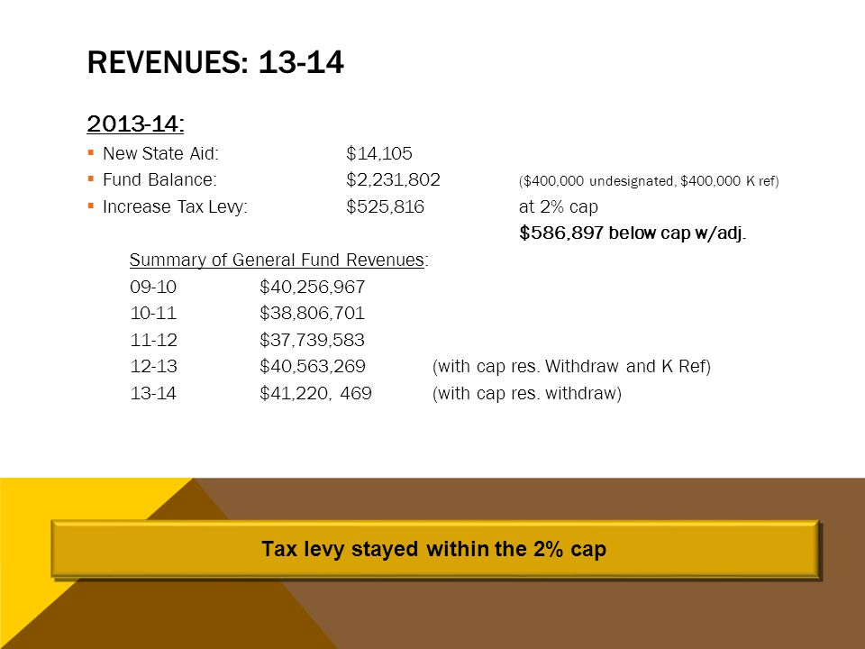 REVENUES: 13-14 2013-14:  New State Aid:$14,105  Fund Balance:$2,231,802 ($400,000 undesignated, $400,000 K ref)  Increase Tax Levy:$525,816at 2% cap $586,897 below cap w/adj.
