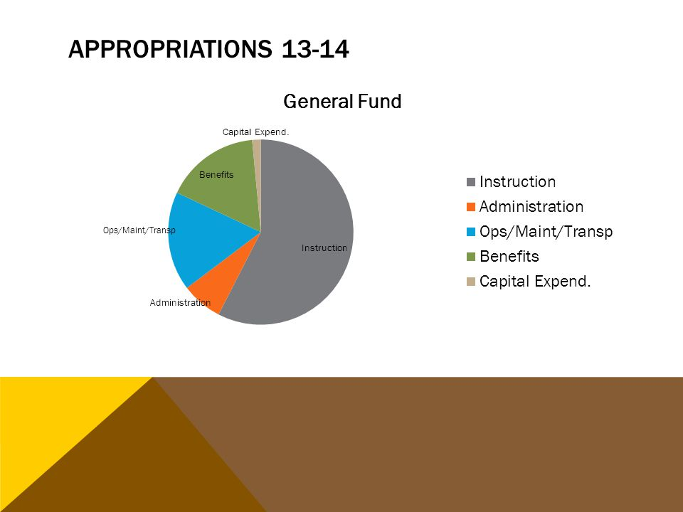 APPROPRIATIONS 13-14