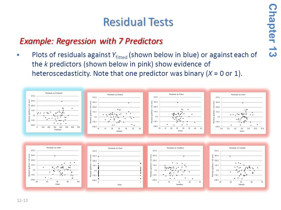 12-13 Chapter 13 Example: Regression with 7 Predictors Example: Regression with 7 Predictors Plots of residuals against Y fitted (shown below in blue) or against each of the k predictors (shown below in pink) show evidence of heteroscedasticity.