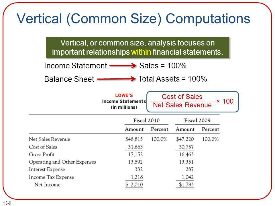 13-50 E13-3 Preparing and Interpreting a Schedule for Horizontal and Vertical Analyses Excluding income tax, interest, and operating expenses (i.e., looking at gross profit), we see that Computer Tycoon earned 40.0% gross profit in 2010, which is down from 40.4% in 2009.
