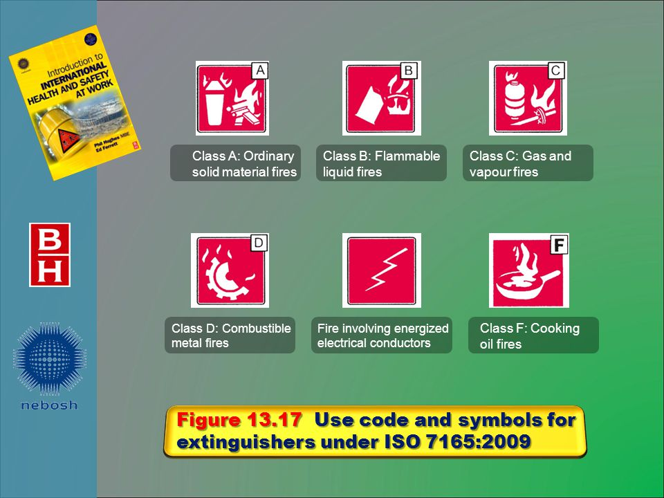 Figure 13.17 Use code and symbols for extinguishers under ISO 7165:2009 Class F: Cooking oil fires Fire involving energized electrical conductors Class D: Combustible metal fires Class C: Gas and vapour fires Class B: Flammable liquid fires Class A: Ordinary solid material fires