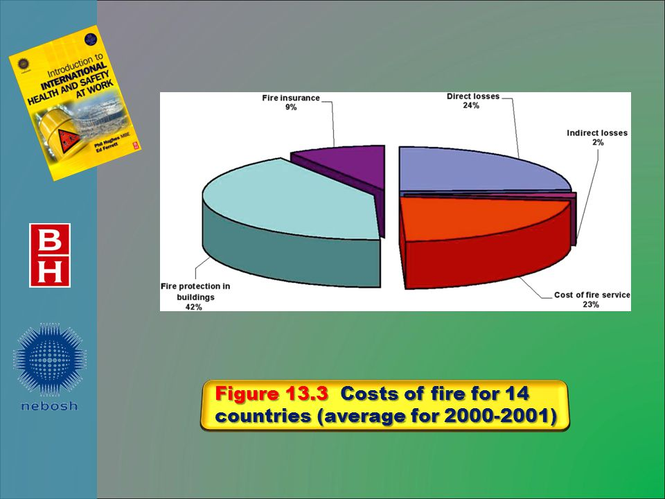 Figure 13.3 Costs of fire for 14 countries (average for 2000-2001)