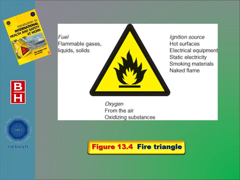 Figure 13.4 Fire triangle