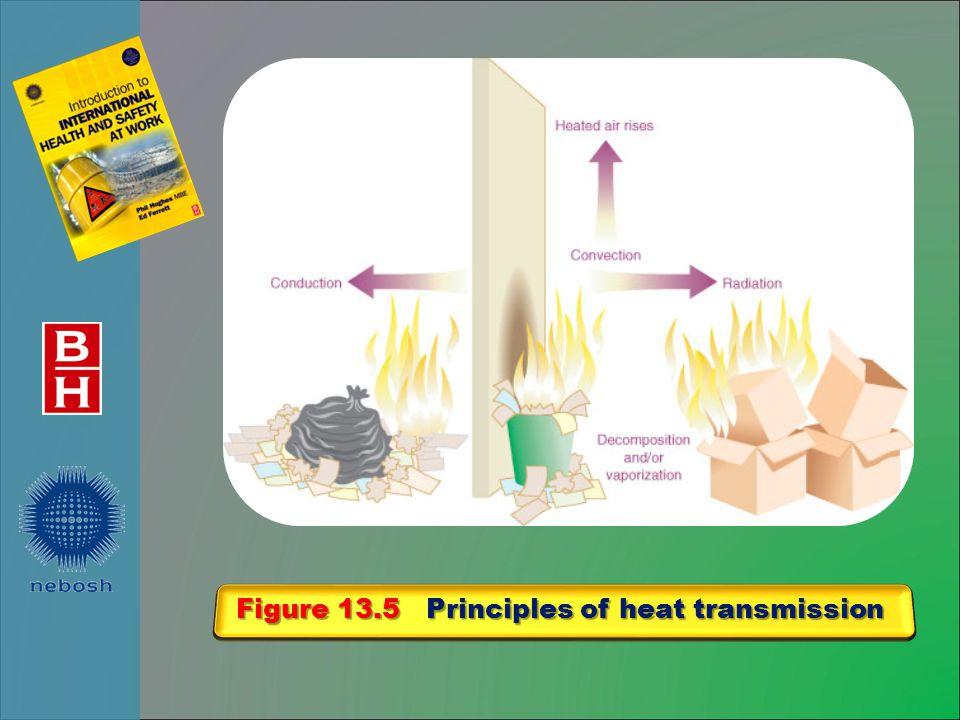 Figure 13.5 Principles of heat transmission