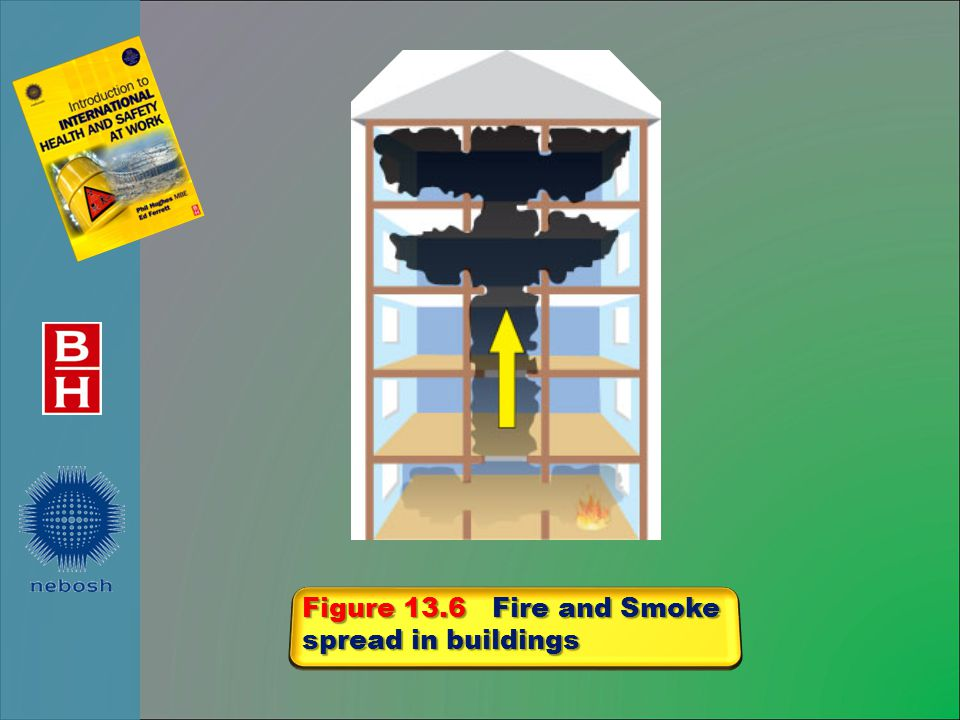 Figure 13.6 Fire and Smoke spread in buildings