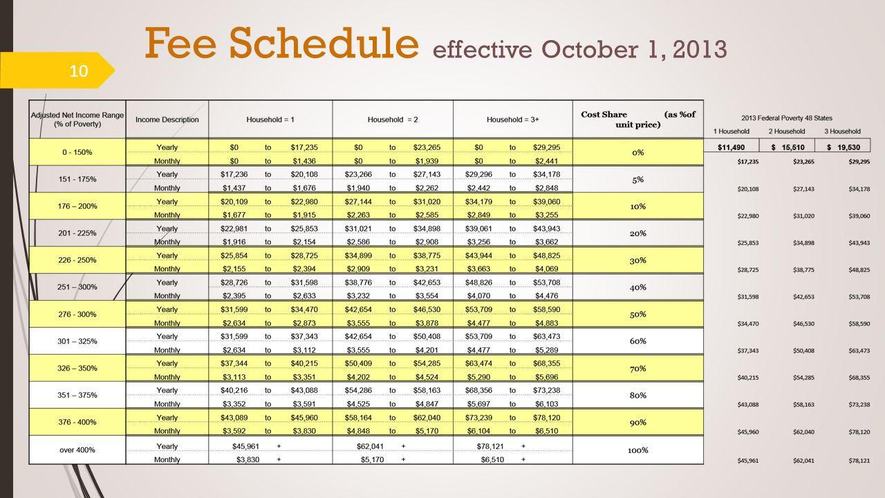 Fee Schedule effective October 1, 2013 10