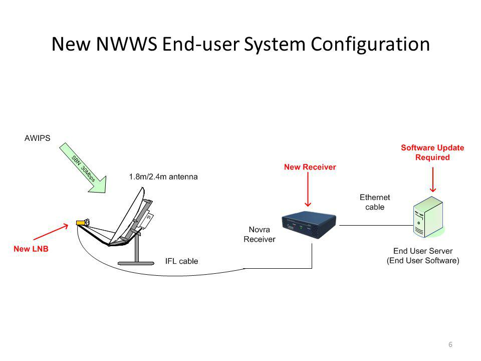 New NWWS End-user System Configuration 6