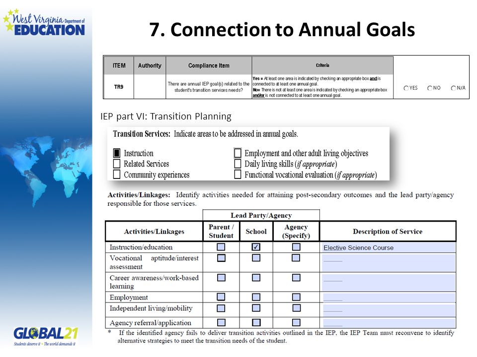 7. Connection to Annual Goals IEP part VI: Transition Planning