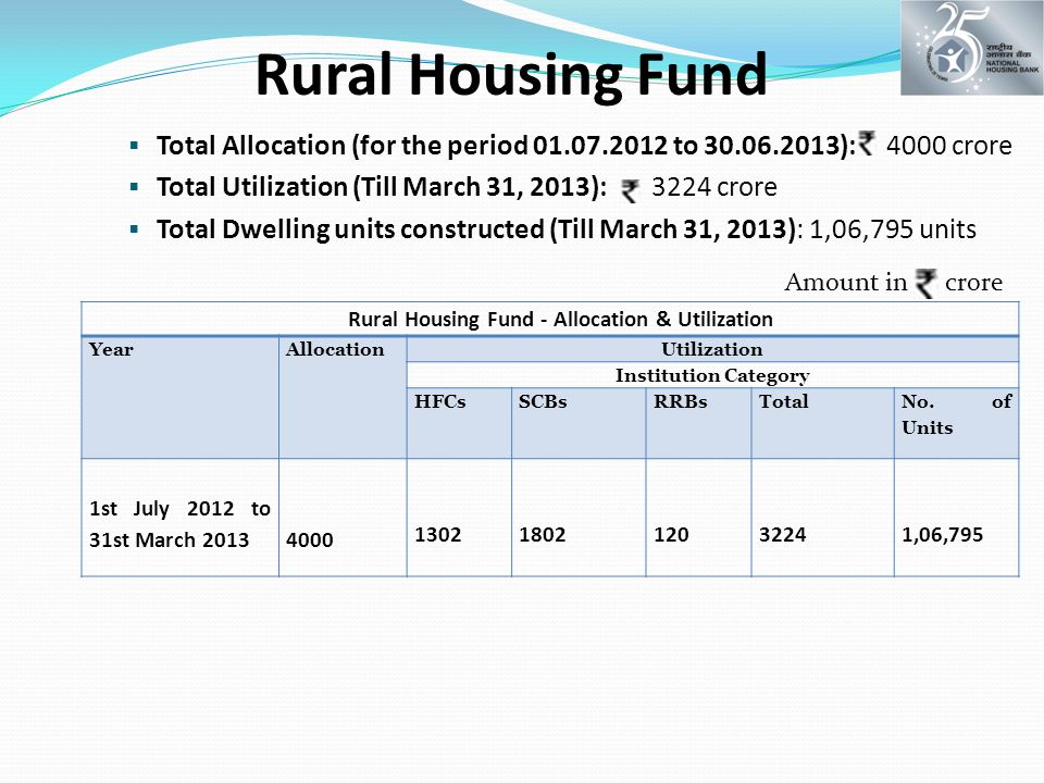 Rural Housing Fund  Total Allocation (for the period 01.07.2012 to 30.06.2013): 4000 crore  Total Utilization (Till March 31, 2013): 3224 crore  Total Dwelling units constructed (Till March 31, 2013): 1,06,795 units Rural Housing Fund - Allocation & Utilization YearAllocationUtilization Institution Category HFCsSCBsRRBsTotal No.