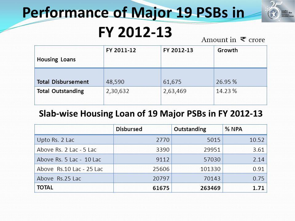 Performance of Major 19 PSBs in FY 2012-13 Housing Loans FY 2011-12FY 2012-13 Growth Total Disbursement 48,59061,67526.95 % Total Outstanding2,30,6322,63,46914.23 % DisbursedOutstanding% NPA Upto Rs.