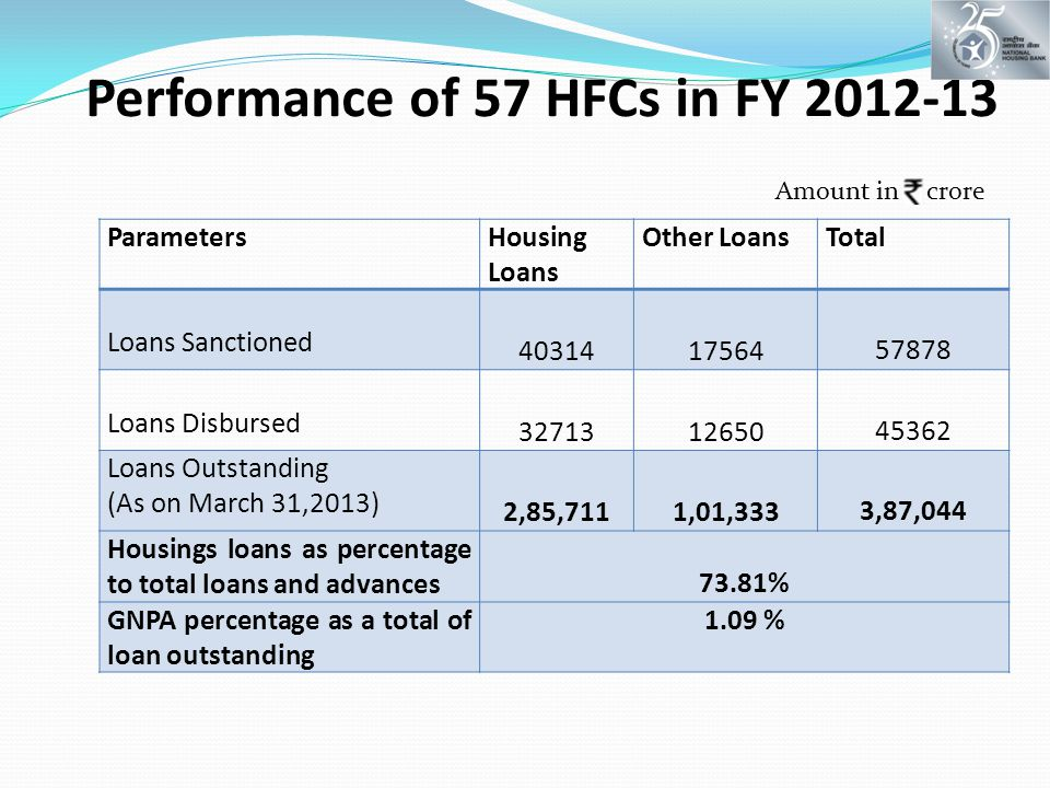 Performance of 57 HFCs in FY 2012-13 ParametersHousing Loans Other LoansTotal Loans Sanctioned 4031417564 57878 Loans Disbursed 3271312650 45362 Loans Outstanding (As on March 31,2013) 2,85,7111,01,333 3,87,044 Housings loans as percentage to total loans and advances 73.81% GNPA percentage as a total of loan outstanding 1.09 % Amount in crore
