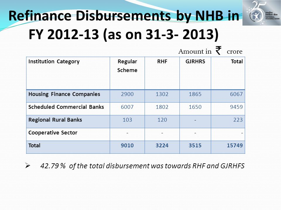 Refinance Disbursements by NHB in FY 2012-13 (as on 31-3- 2013) Institution Category Regular Scheme RHFGJRHRSTotal Housing Finance Companies2900130218656067 Scheduled Commercial Banks6007180216509459 Regional Rural Banks103120-223 Cooperative Sector---- Total90103224351515749  42.79 % of the total disbursement was towards RHF and GJRHFS Amount in crore