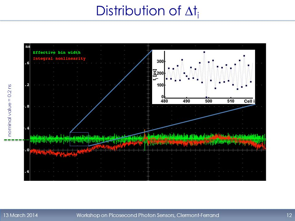 Distribution of  t i 13 March 2014Workshop on Picosecond Photon Sensors, Clermont-Ferrand12 nominal value = 0.2 ns
