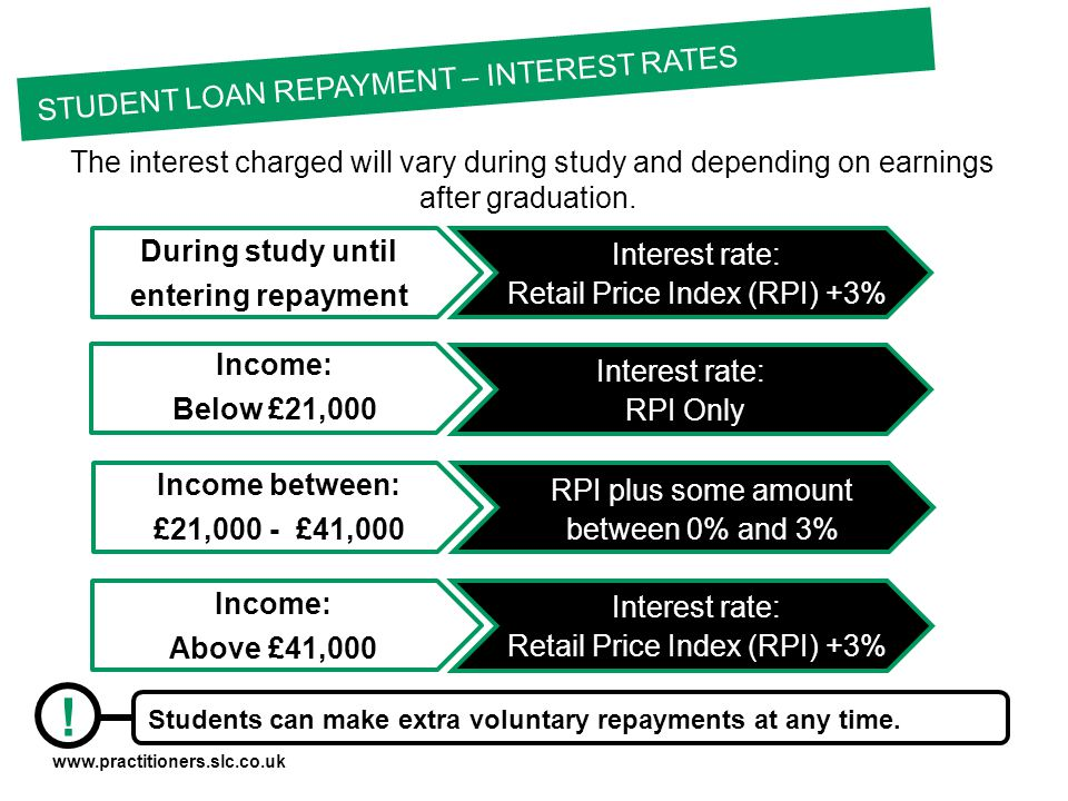 www.practitioners.slc.co.uk The interest charged will vary during study and depending on earnings after graduation.