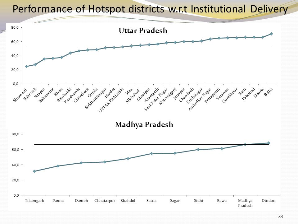 Performance of Hotspot districts w.r.t Institutional Delivery 28