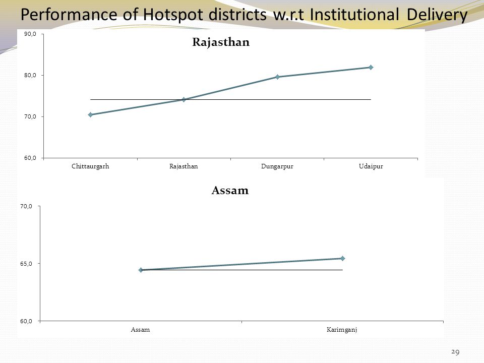 Performance of Hotspot districts w.r.t Institutional Delivery 29