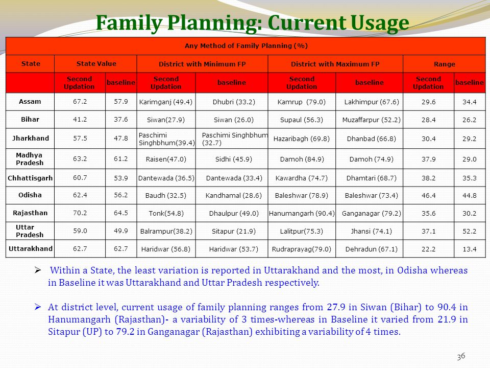 Family Planning: Current Usage  Within a State, the least variation is reported in Uttarakhand and the most, in Odisha whereas in Baseline it was Uttarakhand and Uttar Pradesh respectively.