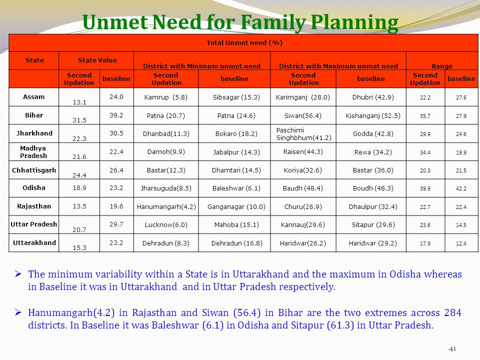 Unmet Need for Family Planning Total Unmet need (%) State State Value District with Minimum unmet needDistrict with Maximum unmet needRange Second Updation baseline Second Updation baseline Second Updation baseline Second Updation baseline Assam 13.1 24.0 Kamrup (5.8) Sibsagar (15.3) Karimganj (28.0) Dhubri (42.9) 22.227.6 Bihar 31.5 39.2 Patna (20.7) Patna (24.6) Siwan(56.4) Kishanganj (52.5) 35.727.9 Jharkhand 22.3 30.5 Dhanbad(11.3) Bokaro (18.2) Paschimi Singhbhum(41.2) Godda (42.8) 29.924.6 Madhya Pradesh 21.6 22.4 Damoh(9.9) Jabalpur (14.3) Raisen(44.3) Rewa (34.2) 34.419.9 Chhattisgarh 24.4 26.4 Bastar(12.3) Dhamtari (14.5) Koriya(32.6) Bastar (36.0) 20.321.5 Odisha 18.9 23.2 Jharsuguda(8.5) Baleshwar (6.1) Baudh (48.4) Boudh (48.3) 39.942.2 Rajasthan 13.5 19.6 Hanumangarh(4.2) Ganganagar (10.0) Churu(26.9) Dhaulpur (32.4) 22.722.4 Uttar Pradesh 20.7 29.7 Lucknow(6.0) Mahoba (15.1) Kannauj(29.6) Sitapur (29.6) 23.614.5 Uttarakhand 15.3 23.2 Dehradun (8.3) Dehradun (16.8) Haridwar(26.2) Haridwar (29.2) 17.912.4  The minimum variability within a State is in Uttarakhand and the maximum in Odisha whereas in Baseline it was in Uttarakhand and in Uttar Pradesh respectively.