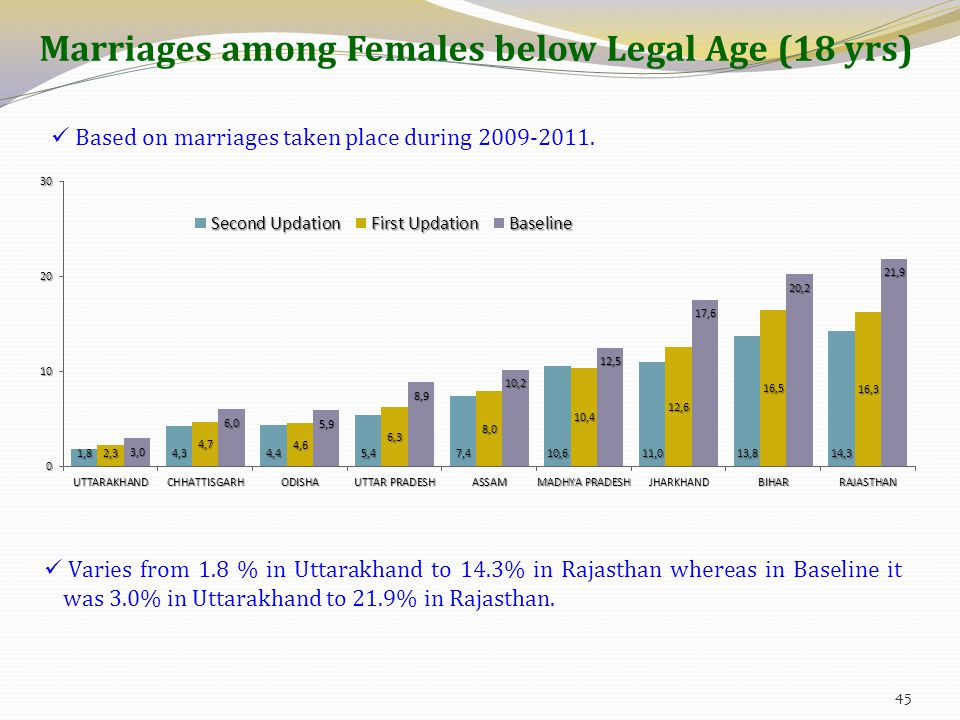 Marriages among Females below Legal Age (18 yrs) Based on marriages taken place during 2009-2011. Varies from 1.8 % in Uttarakhand to 14.3% in Rajasth