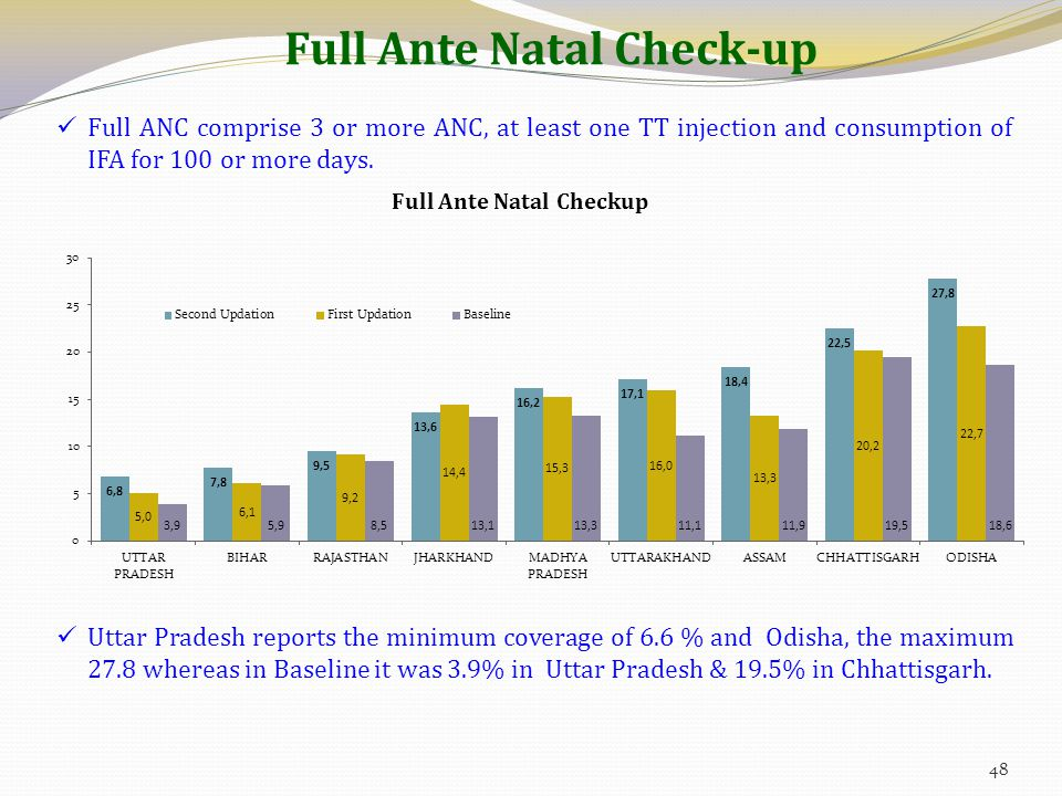 Full Ante Natal Check-up Full ANC comprise 3 or more ANC, at least one TT injection and consumption of IFA for 100 or more days.