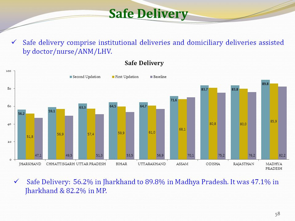 Safe Delivery Safe delivery comprise institutional deliveries and domiciliary deliveries assisted by doctor/nurse/ANM/LHV.