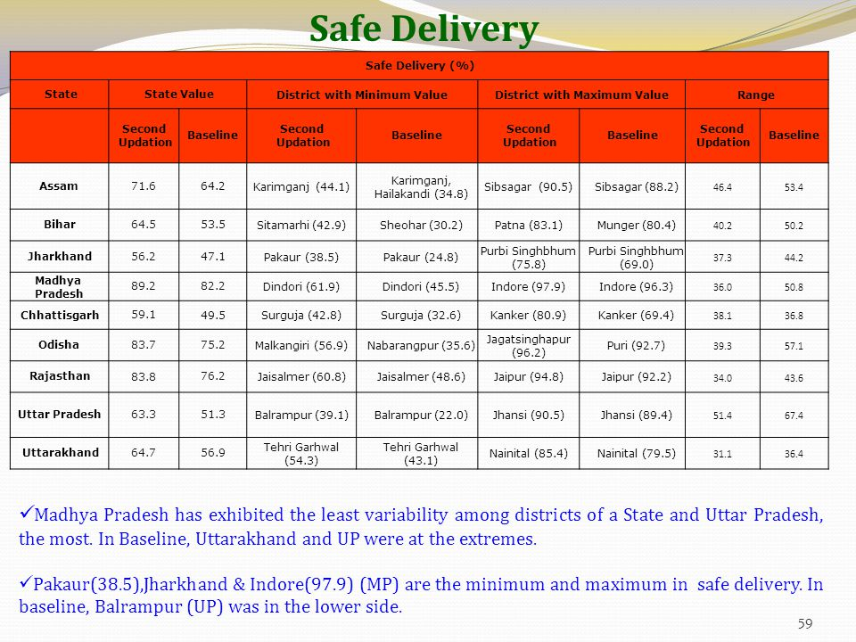 Safe Delivery Safe Delivery (%) State State ValueDistrict with Minimum ValueDistrict with Maximum ValueRange Second Updation Baseline Second Updation Baseline Second Updation Baseline Second Updation Baseline Assam 71.6 64.2 Karimganj (44.1) Karimganj, Hailakandi (34.8) Sibsagar (90.5) Sibsagar (88.2) 46.453.4 Bihar 64.5 53.5 Sitamarhi (42.9) Sheohar (30.2) Patna (83.1) Munger (80.4) 40.250.2 Jharkhand 56.2 47.1 Pakaur (38.5) Pakaur (24.8) Purbi Singhbhum (75.8) Purbi Singhbhum (69.0) 37.344.2 Madhya Pradesh 89.2 82.2 Dindori (61.9) Dindori (45.5) Indore (97.9) Indore (96.3) 36.050.8 Chhattisgarh 59.1 49.5 Surguja (42.8) Surguja (32.6) Kanker (80.9) Kanker (69.4) 38.136.8 Odisha 83.7 75.2 Malkangiri (56.9) Nabarangpur (35.6) Jagatsinghapur (96.2) Puri (92.7) 39.357.1 Rajasthan 83.8 76.2 Jaisalmer (60.8) Jaisalmer (48.6) Jaipur (94.8) Jaipur (92.2) 34.043.6 Uttar Pradesh 63.3 51.3 Balrampur (39.1) Balrampur (22.0) Jhansi (90.5) Jhansi (89.4) 51.467.4 Uttarakhand 64.7 56.9 Tehri Garhwal (54.3) Tehri Garhwal (43.1) Nainital (85.4) Nainital (79.5) 31.136.4 Madhya Pradesh has exhibited the least variability among districts of a State and Uttar Pradesh, the most.