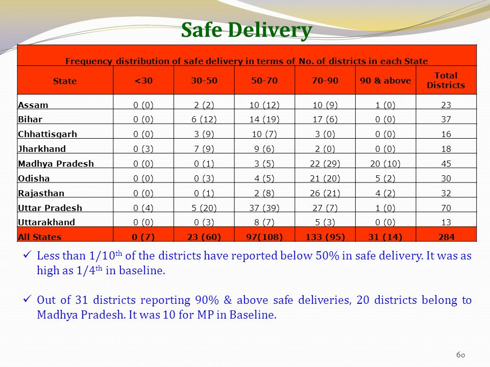 Safe Delivery Frequency distribution of safe delivery in terms of No.