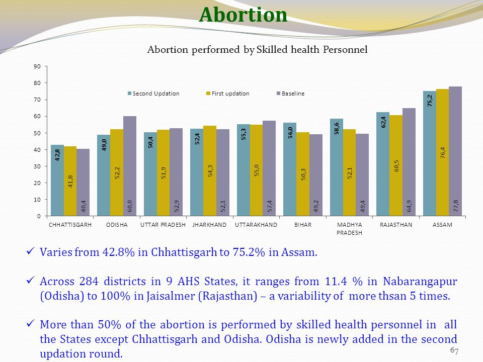 Abortion Varies from 42.8% in Chhattisgarh to 75.2% in Assam. Across 284 districts in 9 AHS States, it ranges from 11.4 % in Nabarangapur (Odisha) to