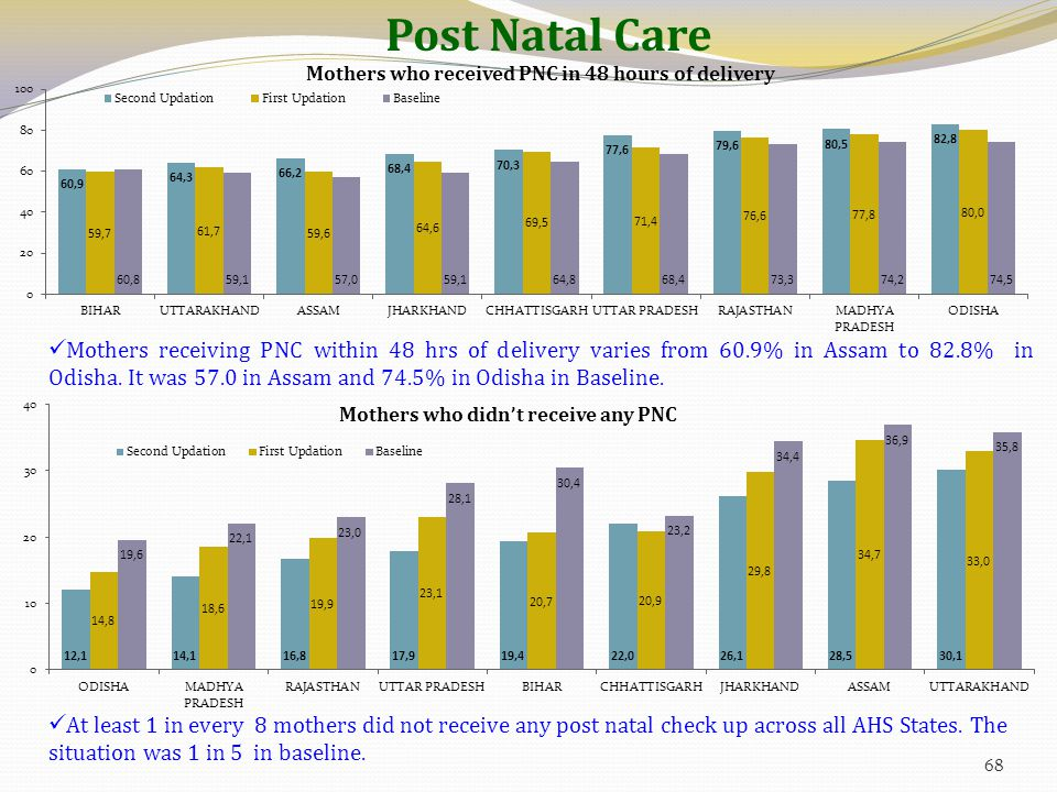 Post Natal Care Mothers receiving PNC within 48 hrs of delivery varies from 60.9% in Assam to 82.8% in Odisha. It was 57.0 in Assam and 74.5% in Odish