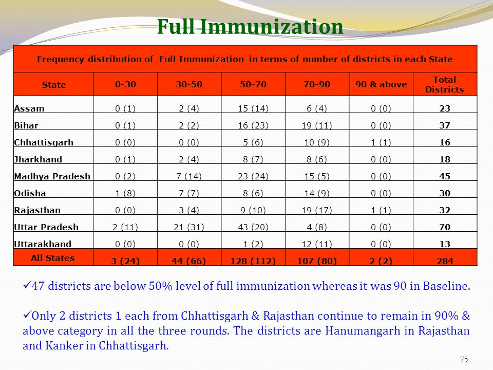 Full Immunization Frequency distribution of Full Immunization in terms of number of districts in each State State0-3030-5050-7070-9090 & above Total Districts Assam0 (1)2 (4)15 (14)6 (4)0 (0)23 Bihar0 (1)2 (2)16 (23)19 (11)0 (0)37 Chhattisgarh0 (0) 5 (6)10 (9)1 (1)16 Jharkhand0 (1)2 (4)8 (7)8 (6)0 (0)18 Madhya Pradesh0 (2)7 (14)23 (24)15 (5)0 (0)45 Odisha1 (8)7 (7)8 (6)14 (9)0 (0)30 Rajasthan0 (0)3 (4)9 (10)19 (17)1 (1)32 Uttar Pradesh2 (11)21 (31)43 (20)4 (8)0 (0)70 Uttarakhand0 (0) 1 (2)12 (11)0 (0)13 All States 3 (24)44 (66)128 (112)107 (80)2 (2)284 47 districts are below 50% level of full immunization whereas it was 90 in Baseline.