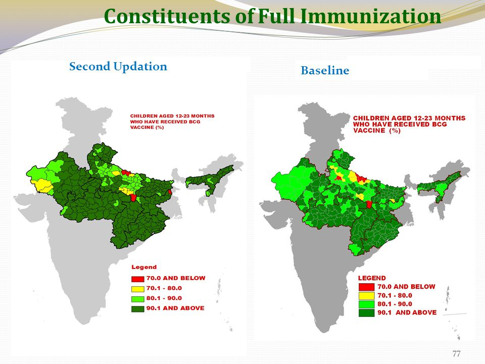 Constituents of Full Immunization Baseline Second Updation 77