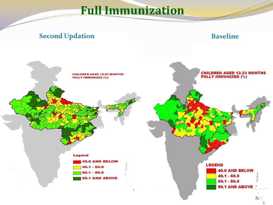 Full Immunization Second Updation Baseline 81