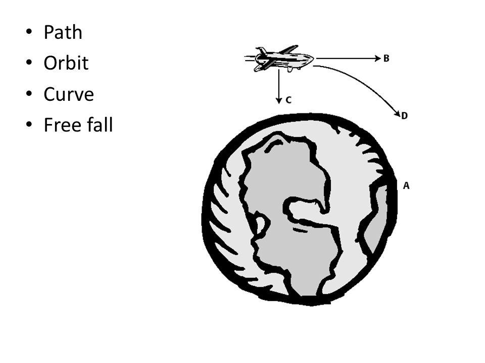 Path Orbit Curve Free fall