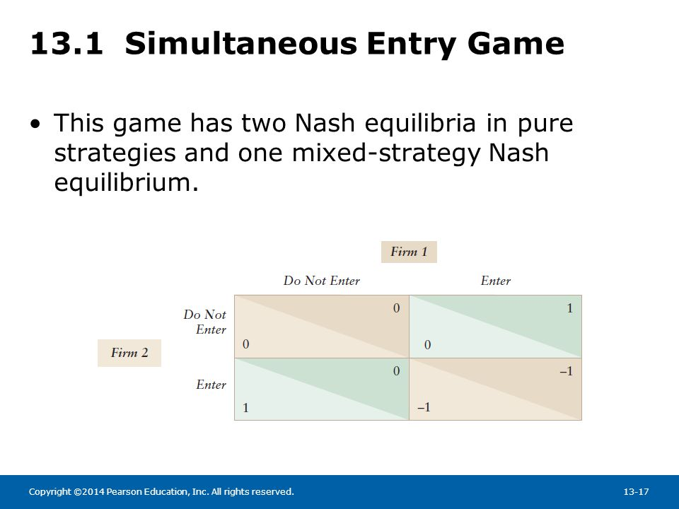Copyright ©2014 Pearson Education, Inc. All rights reserved.13-17 13.1 Simultaneous Entry Game This game has two Nash equilibria in pure strategies an