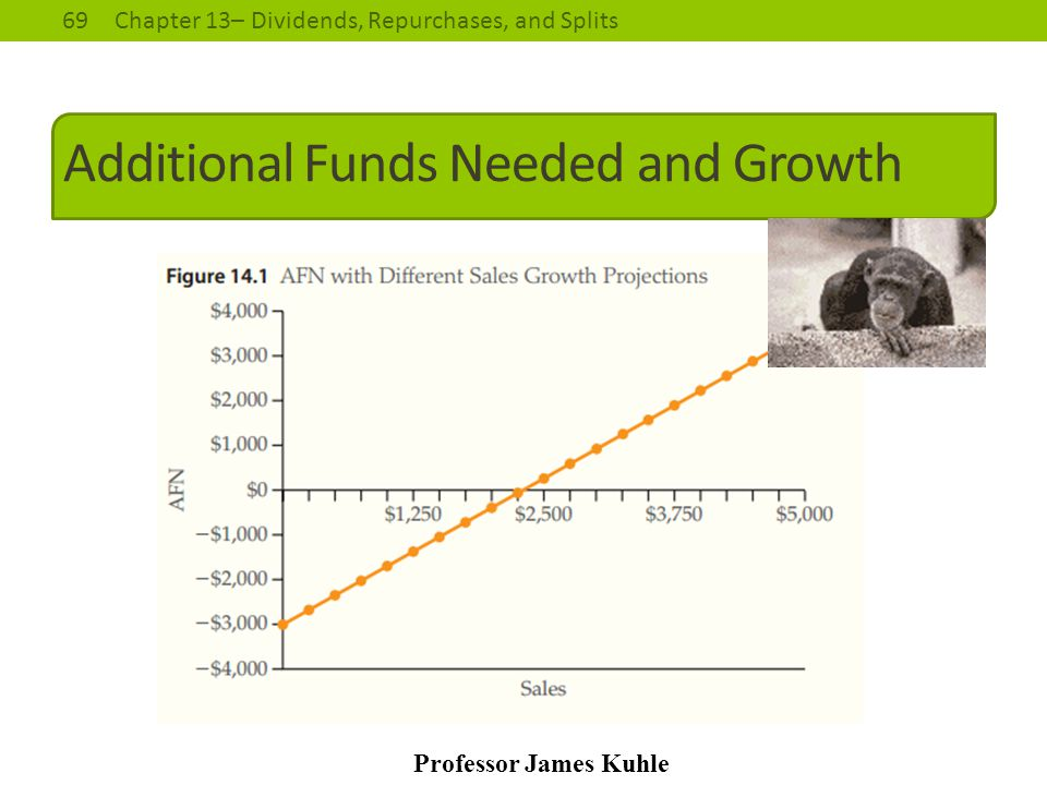 69Chapter 13– Dividends, Repurchases, and Splits Professor James Kuhle Additional Funds Needed and Growth