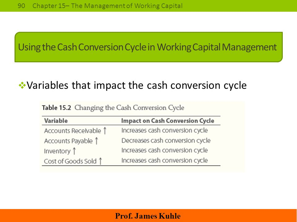90Chapter 15– The Management of Working Capital Prof. James Kuhle Using the Cash Conversion Cycle in Working Capital Management  Variables that impac