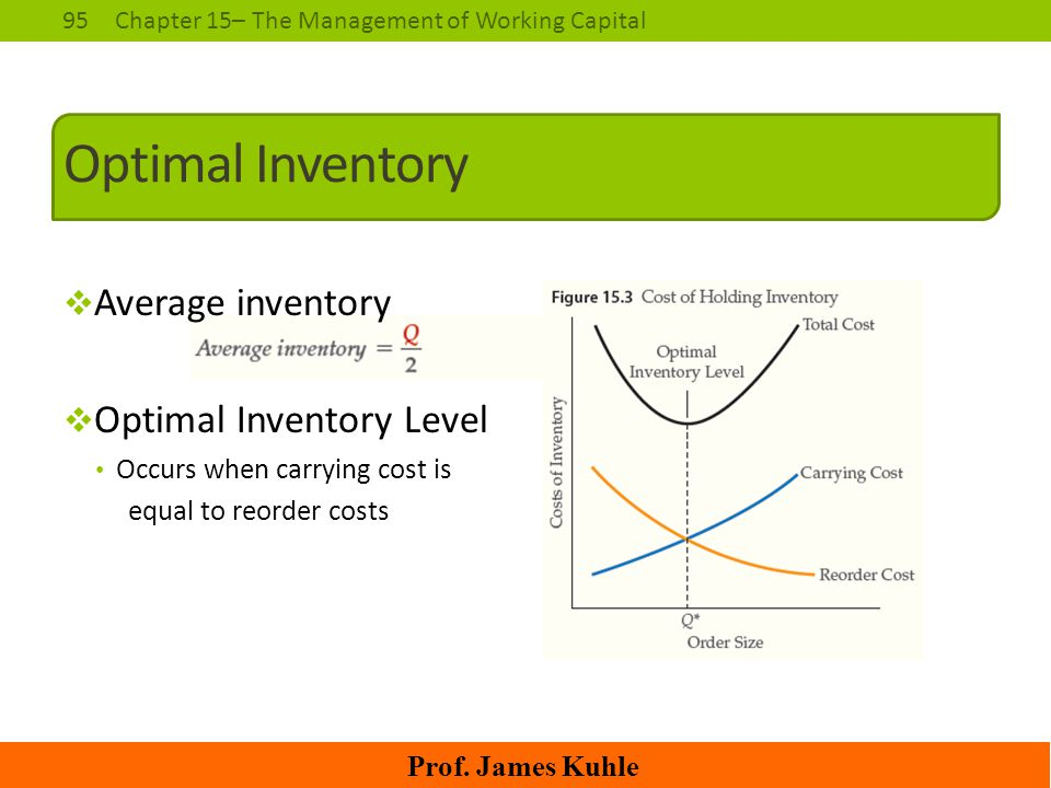 95Chapter 15– The Management of Working Capital Prof. James Kuhle Optimal Inventory  Average inventory  Optimal Inventory Level Occurs when carrying